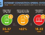 Internet Mobile au Maroc : Un débit moyen de 33,57 Mbps