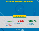 Covid-19 : 110 nouvelles contaminations et un nouveau foyer industriel à Casablanca