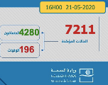 Covid-19 : 78 nouveaux cas au Maroc et 182 guérisons en 24h
