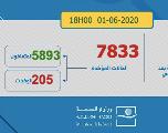 Covid-19: 434 guérisons et 26 nouveaux cas au Maroc en 24h