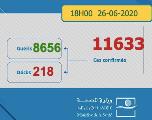 Covid-19 : 295 nouveaux cas et 156 guérisons en 24h