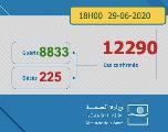 Covid-19 : 238 nouveaux cas et 93 guérisons en 24h