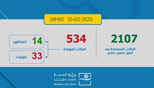 Covid-19 : Le bilan grimpe à 534 cas confirmés au Maroc et 33 décès au total