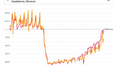 Les déplacements à Casablanca reviennent à la normale, selon les données d'Apple