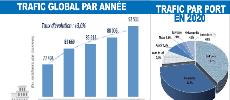 Trafic portuaire : Plus de 92 MT enregistrées à fin décembre 2020